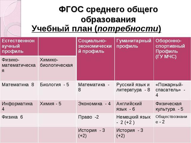 ФГОС среднего общего образования Учебный план (потребности) * Естественнонауч...