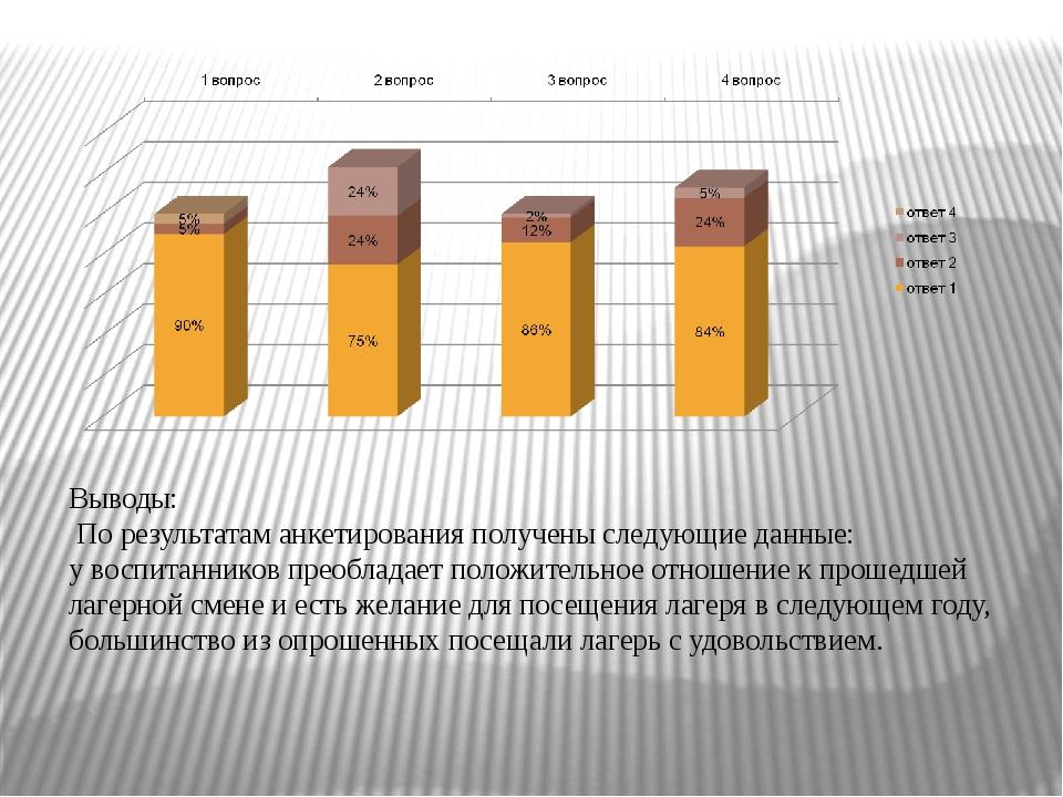 Выводы: По результатам анкетирования получены следующие данные: у воспитанник...