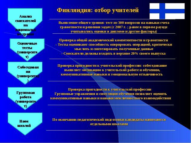 Финляндия: отбор учителей Анализ соискателей на национальном уровне Оценочные...