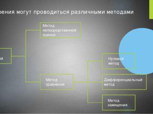 Методы измерений Метод непосредственной оценки Метод сравнения Нулевой метод