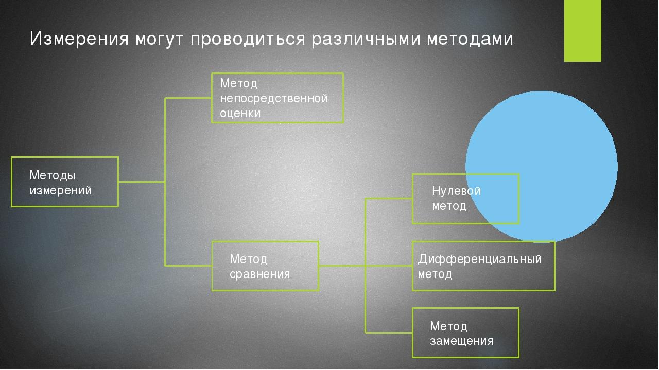 Методы измерений Метод непосредственной оценки Метод сравнения Нулевой метод...