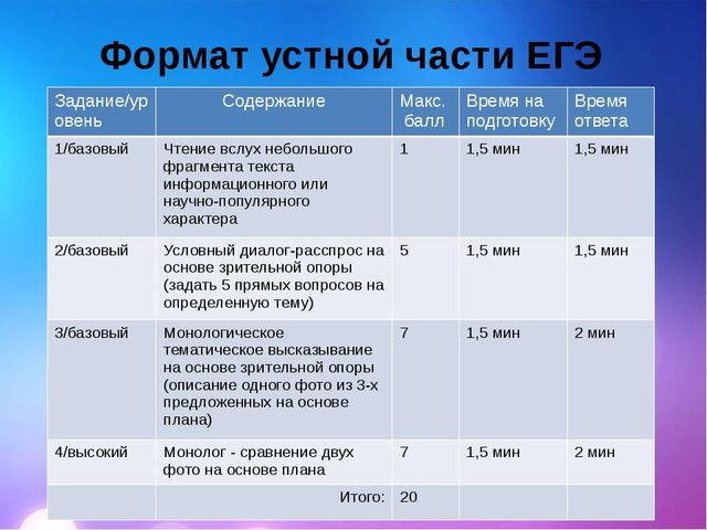 Ф.И.О. Формат устной части ЕГЭ Текстовая область Задание/уровень Содержание М...