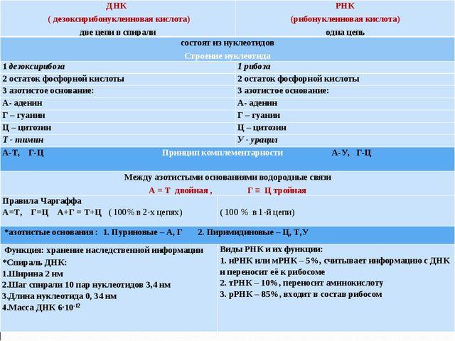 ДНК ( дезоксирибонуклеиновая кислота) две цепи в спиралиРНК (рибонуклеиновая...