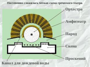 Постепенно сложилась четкая схема греческого театра.
