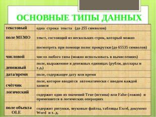 ОСНОВНЫЕ ТИПЫ ДАННЫХ текстовыйодна строка текста (до 255 символов) поле MEMO