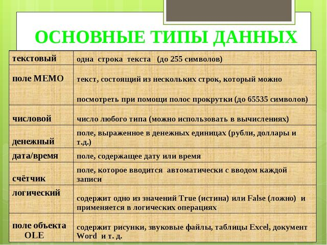 ОСНОВНЫЕ ТИПЫ ДАННЫХ текстовыйодна строка текста (до 255 символов) поле MEMO...