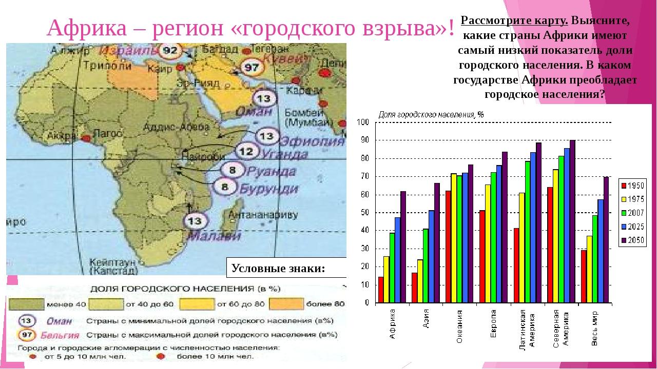Африка – регион «городского взрыва»! Рассмотрите карту. Выясните, какие стран...