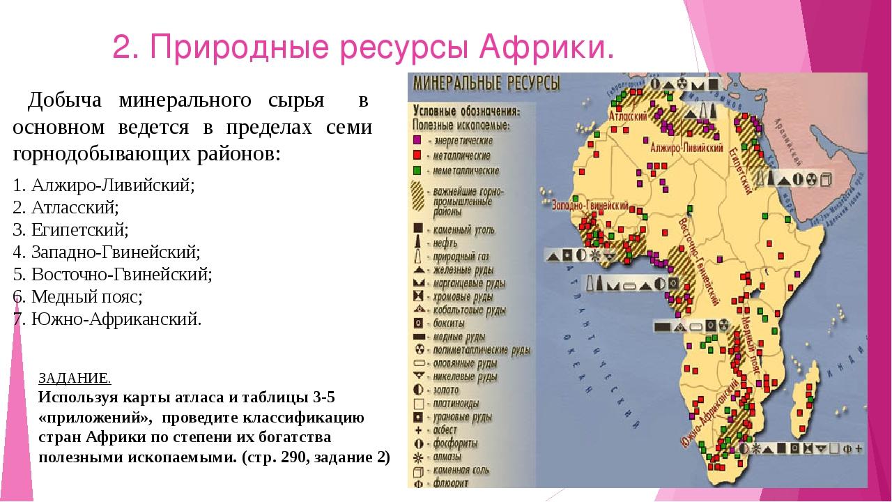 2. Природные ресурсы Африки. 1 2 4 3 5 6 7 Добыча минерального сырья в основн...