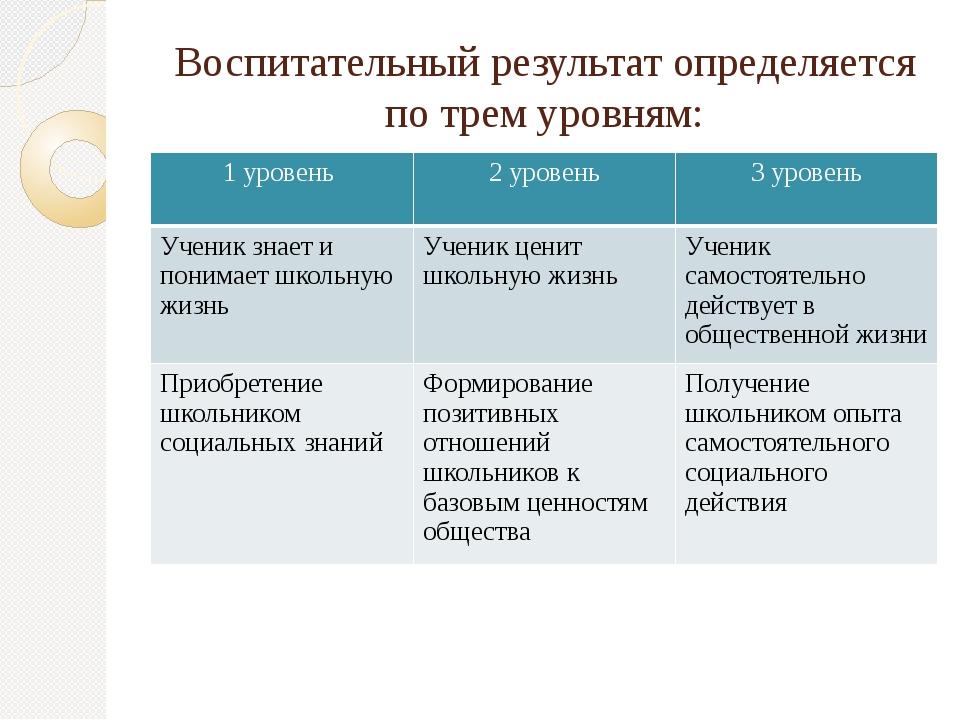 Воспитательный результат определяется по трем уровням: 1 уровень 2 уровень 3...