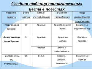 Сводная таблица прилагательных цвета в повестях Название повести Всего цветов