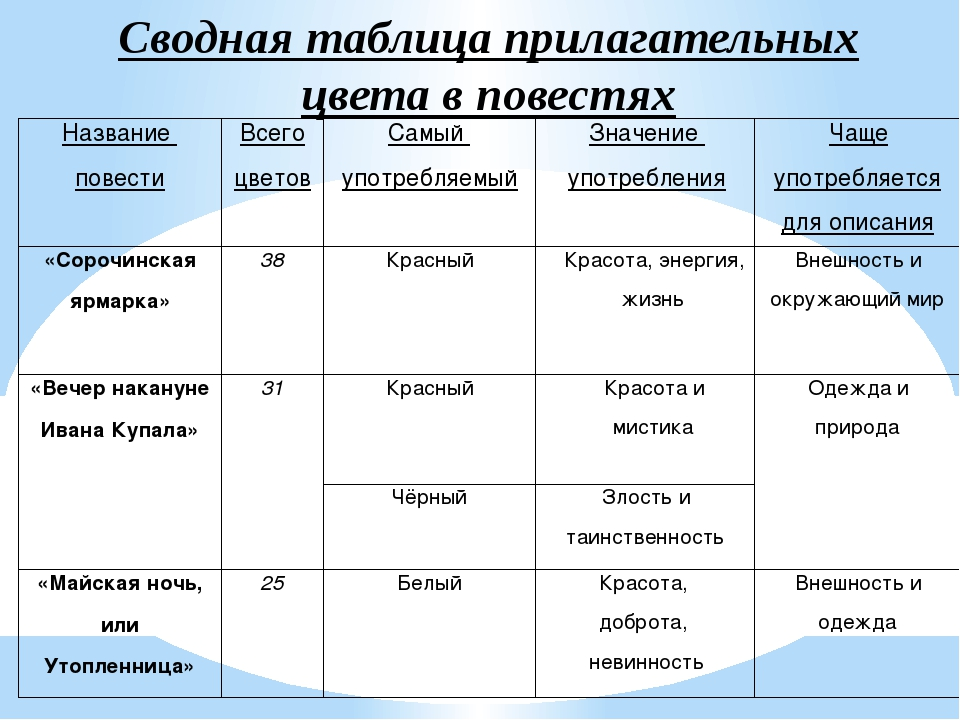 Сводная таблица прилагательных цвета в повестях Название повести Всего цветов...