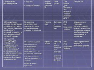 Содержание рекомендацииСредства взаимодействия Формы взаимодействияЭтап ур