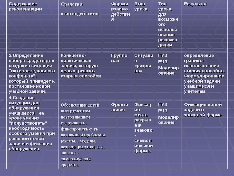 Содержание рекомендацииСредства взаимодействия Формы взаимодействияЭтап ур...