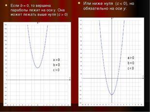 Еслиb= 0, то вершина параболы лежит на оси у. Она может лежать выше нуля (с