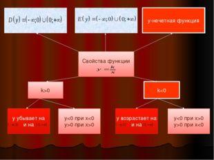 Свойства функции у-нечетная функция k>0 k0 при x