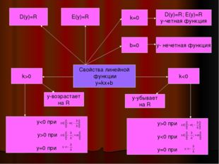 Свойства линейной функции y=kx+b D(y)=R E(y)=R k=0 b=0 D(y)=R; E(y)=R y-четна