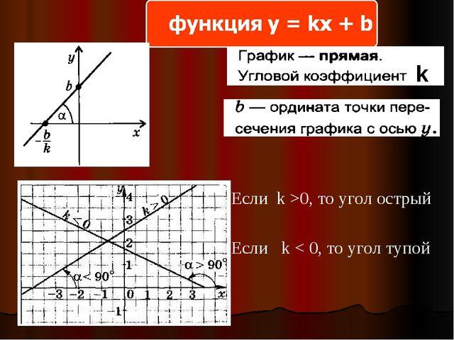 k Если k >0, то угол острый Если k < 0, то угол тупой