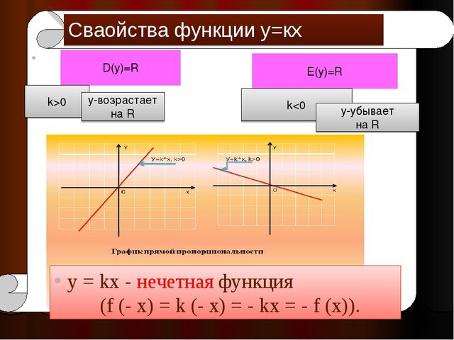 у = kх - нечетная функция (f (- х) = k (- х) = - kх = - f (x)). Сваойства фун...