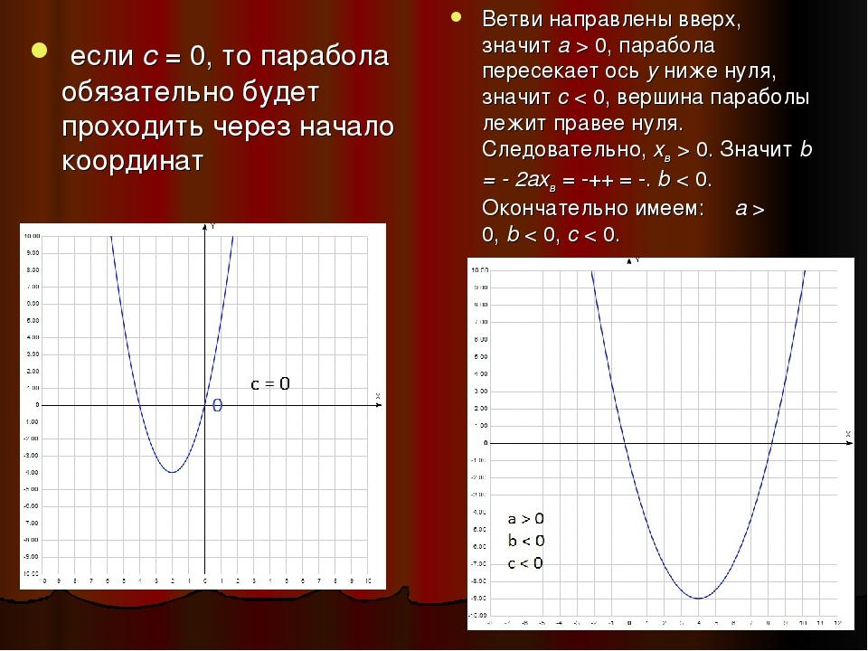 еслис= 0, то парабола обязательно будет проходить через начало координат В...