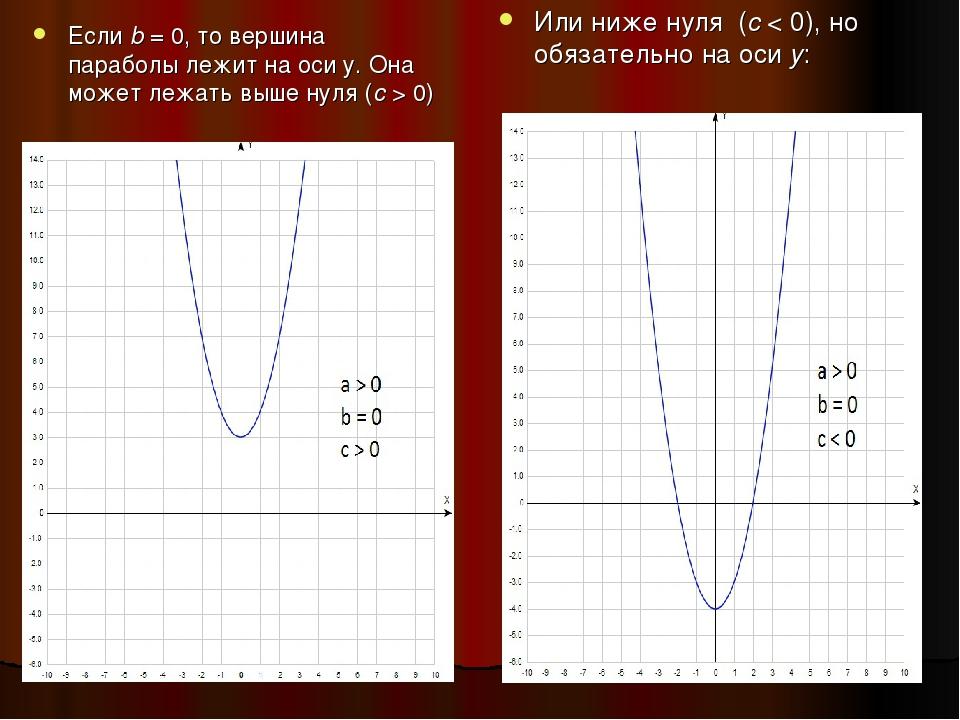 Еслиb= 0, то вершина параболы лежит на оси у. Она может лежать выше нуля (с...