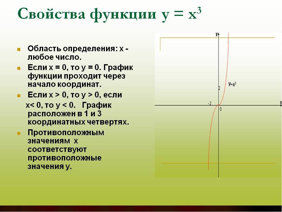 функции у график в кубе х презентация