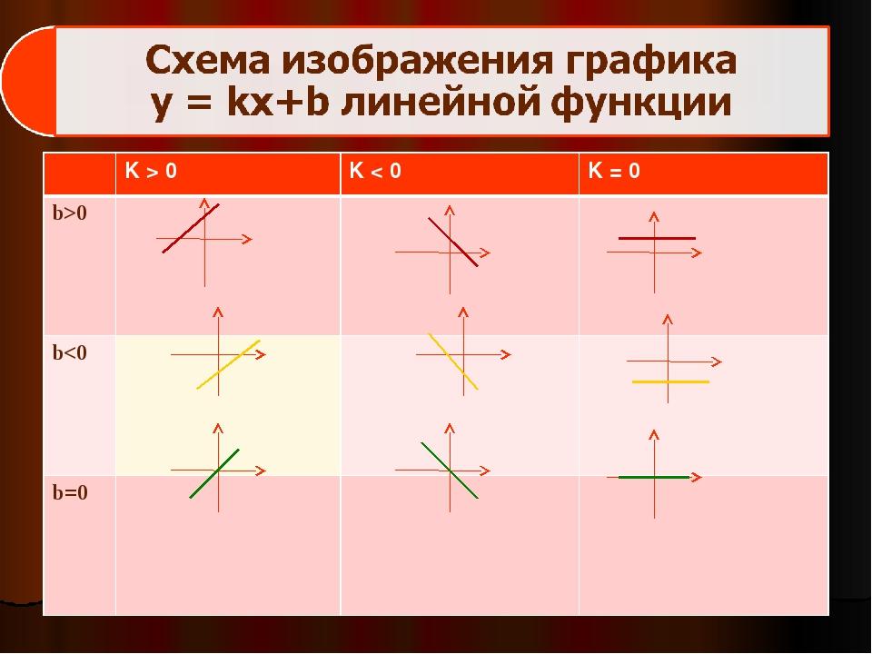 K > 0K < 0K = 0 b>0  b