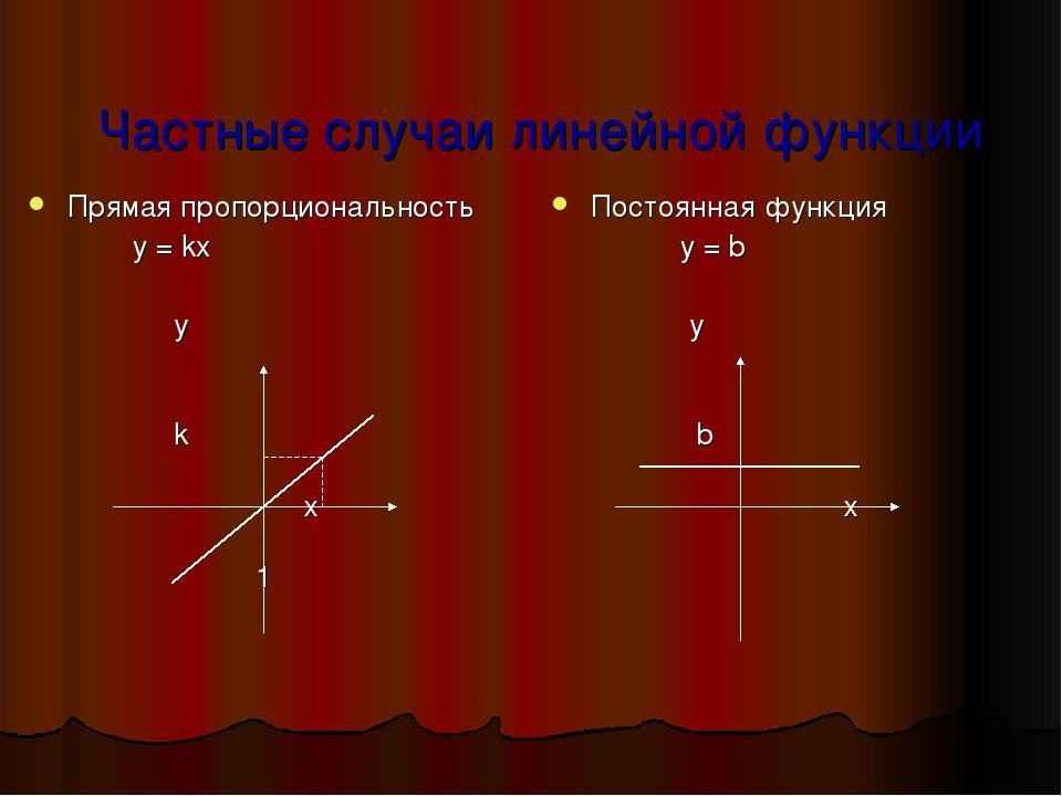 Частные случаи линейной функции Прямая пропорциональность y = kx у k х 1 Пост...