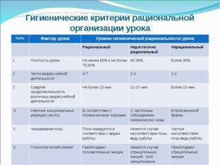 Гигиенические критерии рациональной организации урока №№Фактор урокаУровни