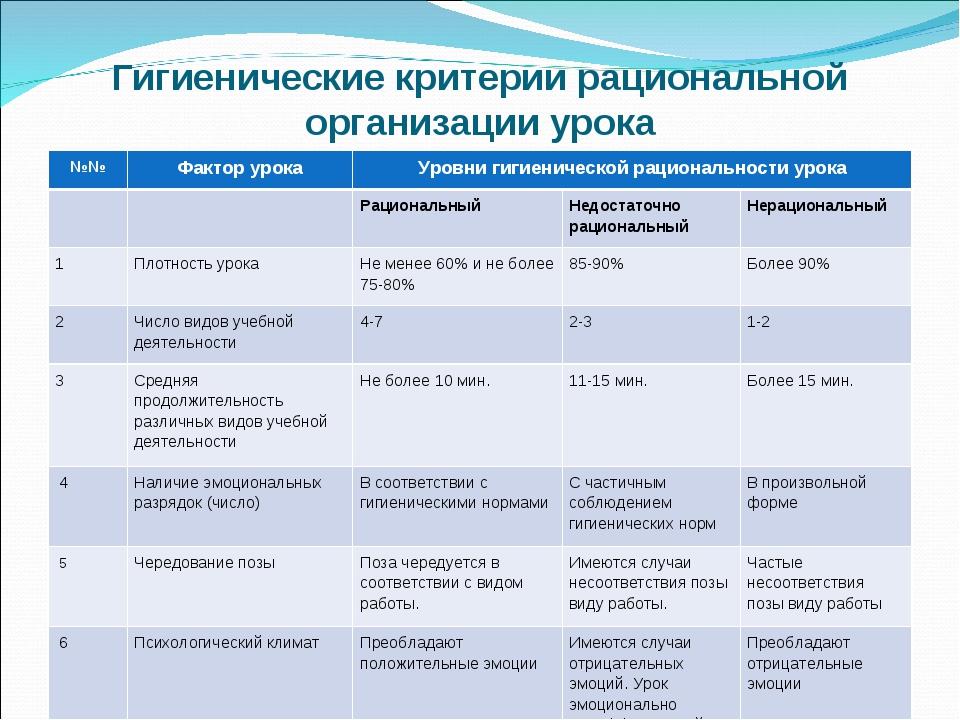 Гигиенические критерии рациональной организации урока №№Фактор урокаУровни...
