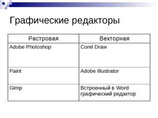 Графические редакторы РастроваяВекторная Adobe PhotoshopCorel Draw Paint A