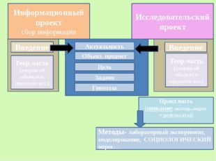Информационный проект сбор информации Введение Теор.часть (теория об объекте