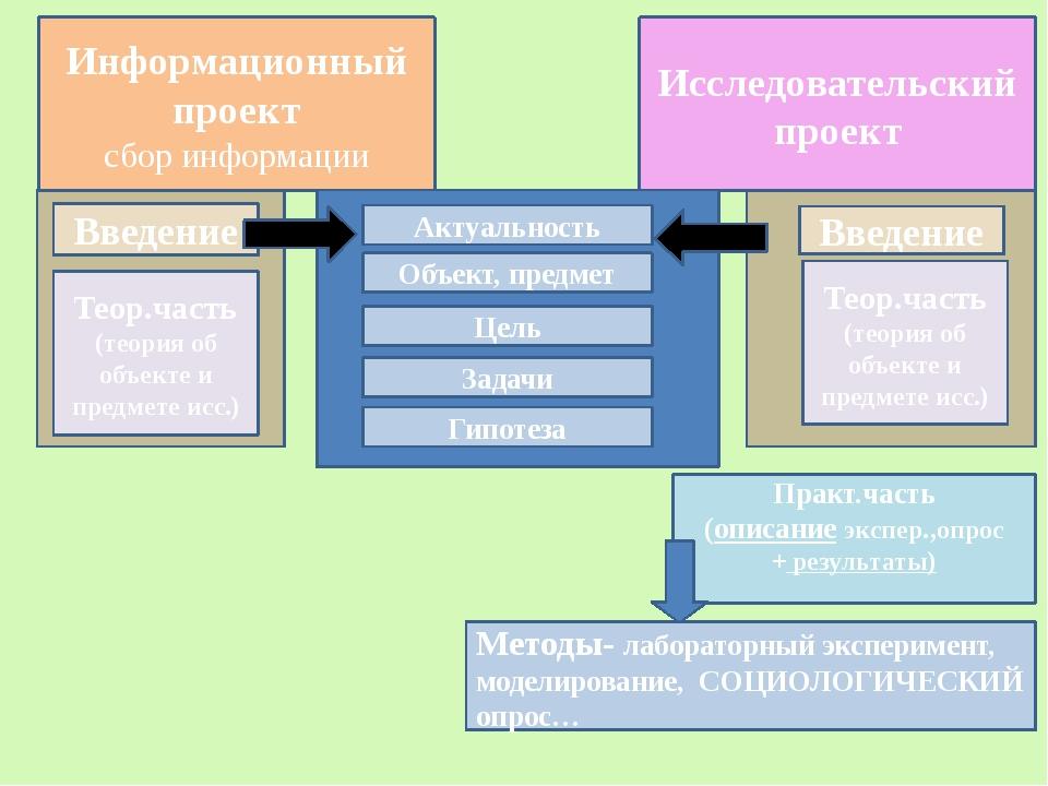 Информационный проект сбор информации Введение Теор.часть (теория об объекте...