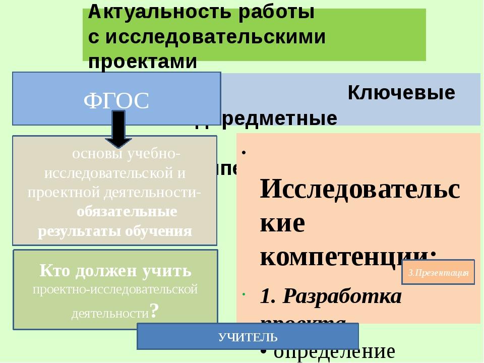 Ключевые надпредметные компетенции Исследовательские компетенции: 1. Разраб...