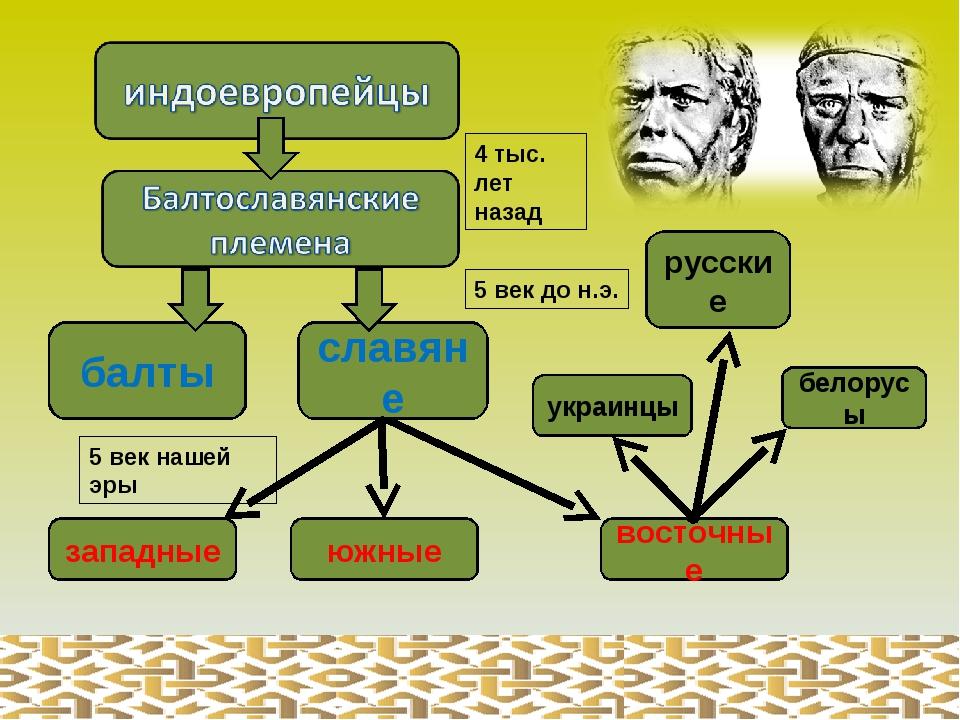 Концепции происхождения и прародина славян