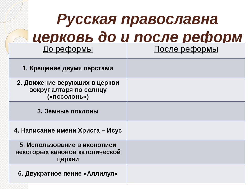 Русская православна церковь до и после реформ Никона До реформы После реформы...