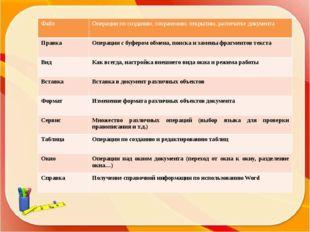 Файл Операции по созданию,сохранению, открытию, распечатке документа Правка О