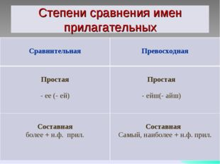 Степени сравнения имен прилагательных Сравнительная  Превосходная Простая -