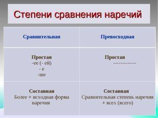 Степени сравнения наречий Сравнительная  Превосходная Простая ее (- ей) е ше