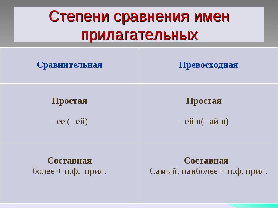 Степени сравнения имен прилагательных Сравнительная  Превосходная Простая -...