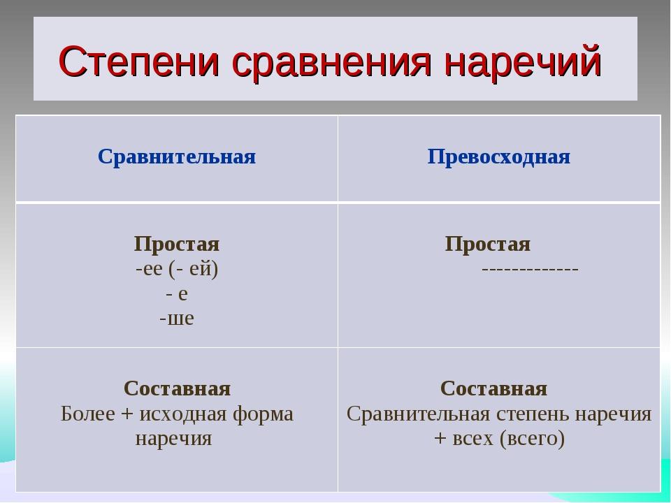 Степени сравнения наречий Сравнительная  Превосходная Простая ее (- ей) е ше...
