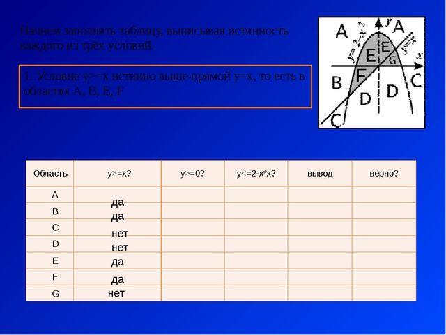 1. Условие y>=x истинно выше прямой y=x, то есть в областях A, B, E, F Начнем...