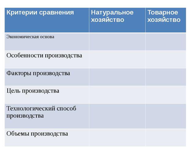 Критерии сравнения Натуральное хозяйство Товарное хозяйство Экономическая осн...