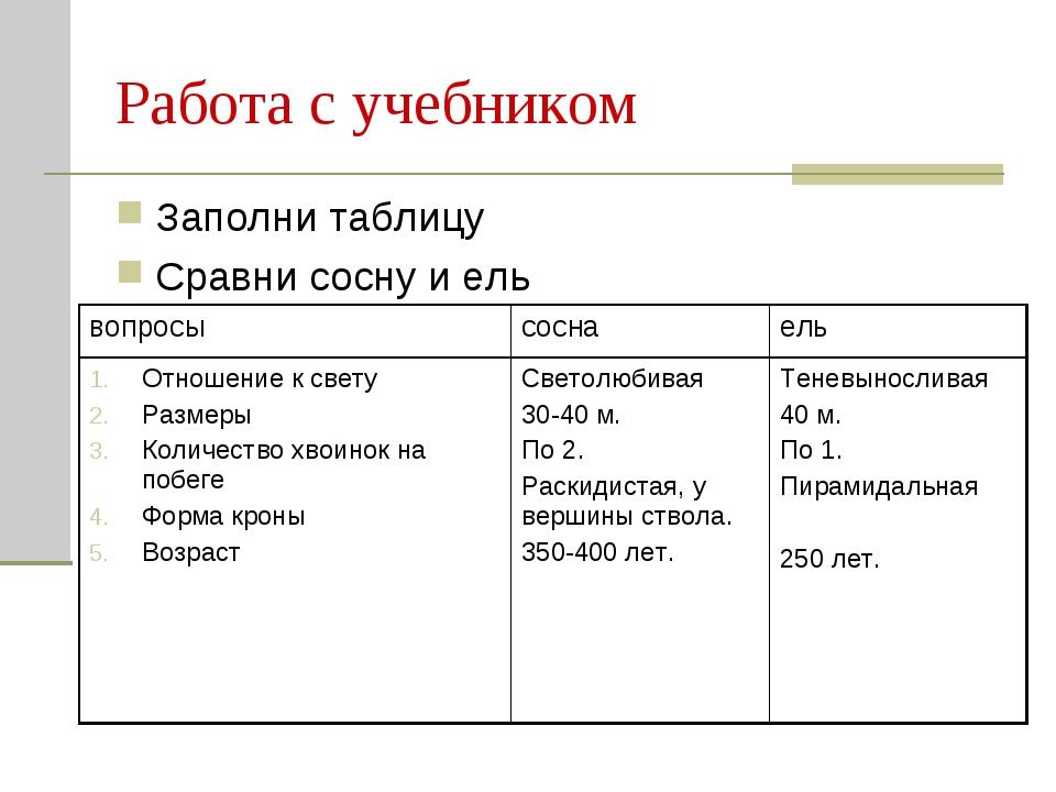 Работа с учебником Заполни таблицу Сравни сосну и ель вопросысоснаель Отнош...