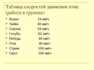 Таблица скоростей движения птиц (работа в группах) Ворон 24 км/ч Чайка 48 км/