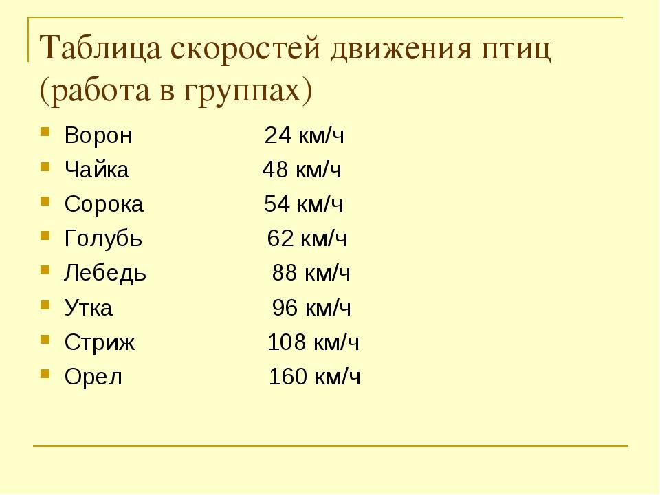 Таблица скоростей движения птиц (работа в группах) Ворон 24 км/ч Чайка 48 км/...