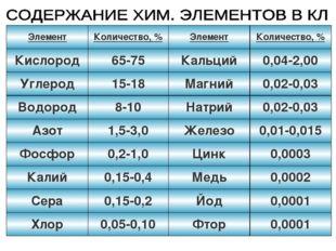 ЭлементКоличество, %ЭлементКоличество, % Кислород65-75Кальций0,04-2,00
