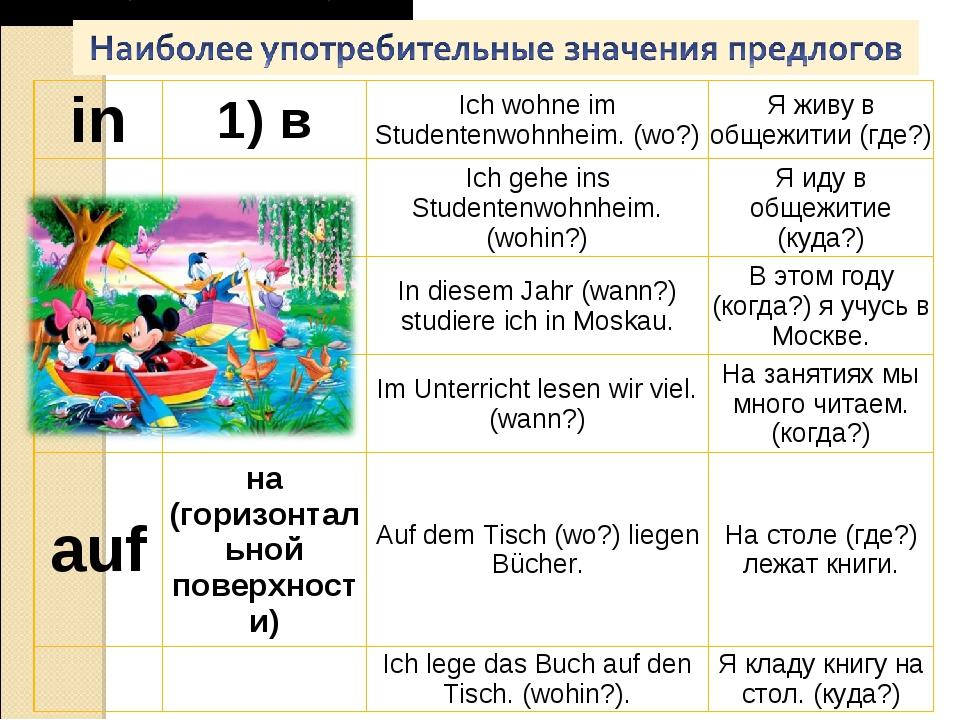 Наиболее употребительные значения предлогов in1) вIch wohne im Studentenwoh...