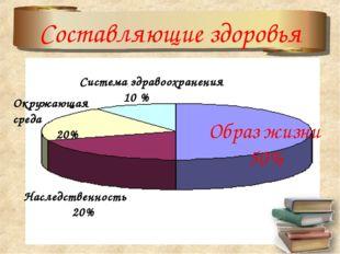 Составляющие здоровья Система здравоохранения 10 % Окружающая среда 20% Насле