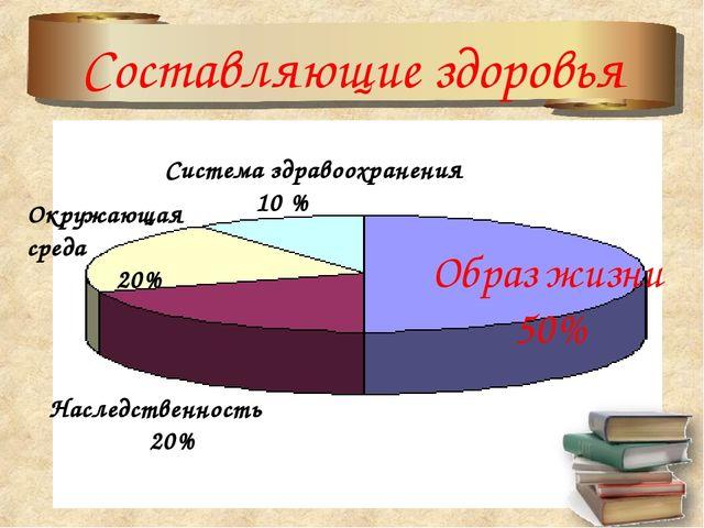 Составляющие здоровья Система здравоохранения 10 % Окружающая среда 20% Насле...
