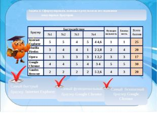 Задача 4. Сформулировать выводы о результатах исследования популярных браузер